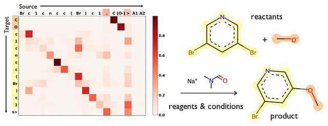 IBM RXN for Chemistry a prédit le produit (product, en anglais sur le schéma de droite) de la réaction entre les réactifs (reactants), la 2,6-dibromopyridine et l'éthanolate. Le graphique à gauche indique en rouge quels atomes étaient importants pour prédire la réaction. Les Smiles des réactifs figurent en abscisse (à l'horizontale) et le Smiles du produit est en ordonnée (à la verticale). © IBM Research, Flickr, CC by-nd 2.0