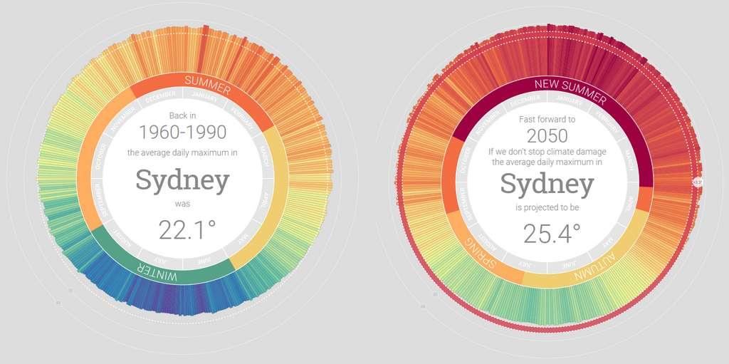 Exemple avec la ville de Sydney. Sur la période 1960-1990, la température moyenne journalière était de 22,1 °C. Elle devrait grimper à 25,4 °C en 2050 (c'est-à-dire +3,3 °C). Le « nouvel été » sera marqué par jusqu'à 62 jours de températures supérieures à 30 °C et 5 jours de températures au-dessus de 40 °C, d'après l'outil développé par une équipe d'universitaires australiens. © Capture d'écran, MyClimate2050, Australian Conservation Foundation