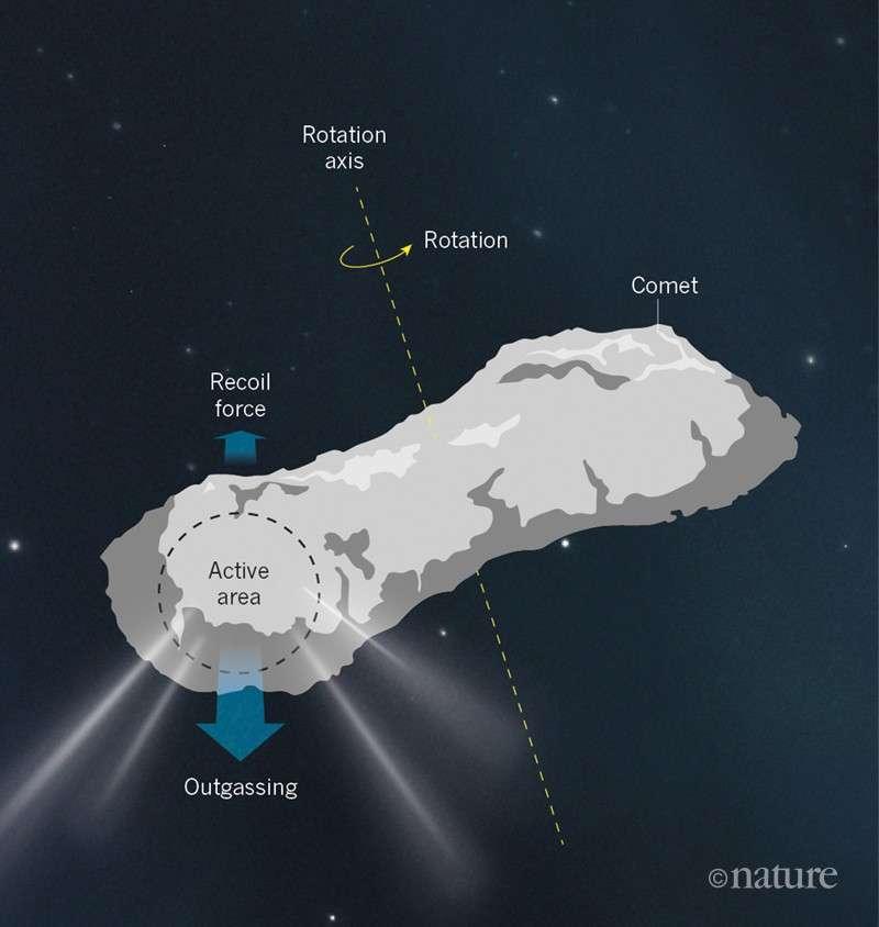 Comment les jets d'une comète qui dégaze — si elle est asymétrique et mal alignée avec un axe de rotation — peuvent modifier la rotation de la comète. © Nature