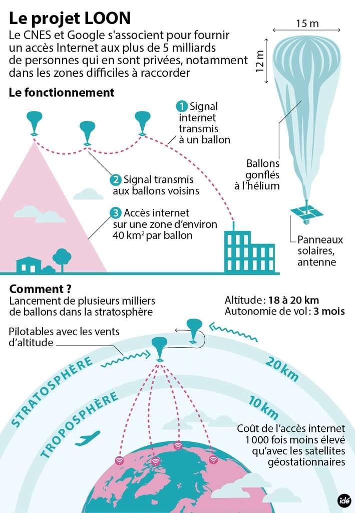 Une constellation de ballons pilotés à l'aide des vents permettrait un accès Internet bon marché destiné à des zones dépourvues de structures au sol. C'est l'idée de Loon, un projet de Google auquel s'est joint le Centre national d'études spatiales (Cnes) qui a l'expertise de tels ballons. © Idé