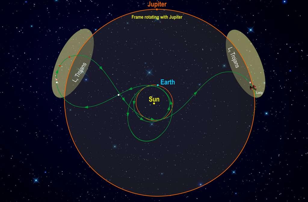 Compte tenu des orbites de la Terre et d'Eurybates, et du fait que le télescope spatial Hubble ne peut pas être pointé vers le Soleil, le satellite de l'astéroïde ne pourra pas être à nouveau observé avant juin 2020. En attendant, les astronomes continuent d'étudier les données déjà recueillies afin de définir comment la sonde Lucy pourra l'observer en toute sécurité tout en assurant sa mission de départ : explorer Eurybates — le point blanc sur ce schéma qui montre le parcours prévu pour la sonde Lucy (en vert). © Southwest Research Institute, Nasa