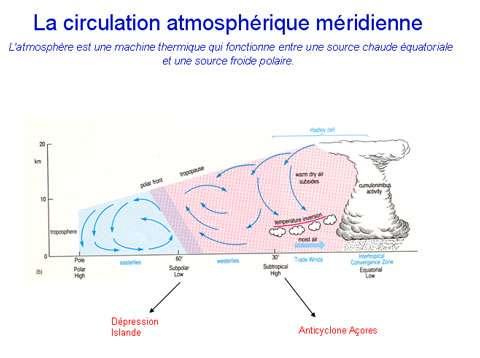Figure 3 : La circulation atmosphérique méridienne de l'équateur vers les pôles . L'océan équatorial dans la zone intertropicale de convergence sert de chaudière à l'atmosphère. Le transfert de chaleur vers les pôles se fait ensuite par une succession de cellules qui génère une alternance de hautes(anticyclone des Açores, hautes pressions polaires) et basses(dépression d'Islande) pressions. - Cliquez pour agrandir l'image