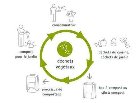 Cycle de valorisation biologique des déchets organiques dits verts. © Somergie