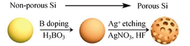Les nanoparticules de silicium de l'anode subissent un double traitement dans leur fabrication afin de devenir poreuses. Elles sont dopées par de l'acide borique (H3BO3) pour être ensuite microperforées par une solution de nitrate d'argent (AgNO3). © Nano Research