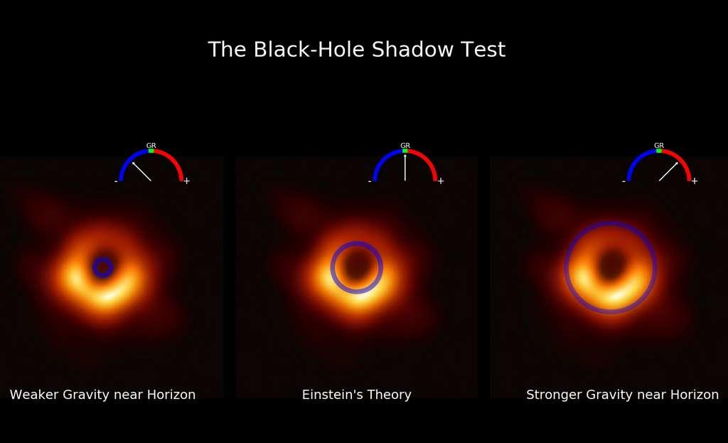 Des variantes de l'espace-temps des trous noirs de de la relativité générale conduisant à des tailles des ombres de l'horizon des événements et des anneaux de photons différentes. Sur la gauche, une prévision avec un champ de gravité plus faible proche de l'horizon des événements, la limite en dessous de laquelle on ne peut plus s'échapper ou envoyer un rayon de lumière vers l'extérieur. L'anneau prédit est clairement plus petit que celui observé. À droite, la situation contraire. La théorie d'Einstein passe bien le test au centre. © D. Psaltis, UArizona ; EHT Collaboration