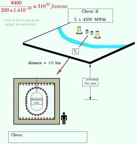 Fig. 10 - Expérience de recherche d'oscillations auprès d'un réacteur (CHOOZ)