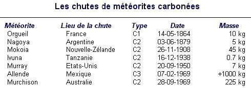 Les chutes de météorites carbonées. © DR