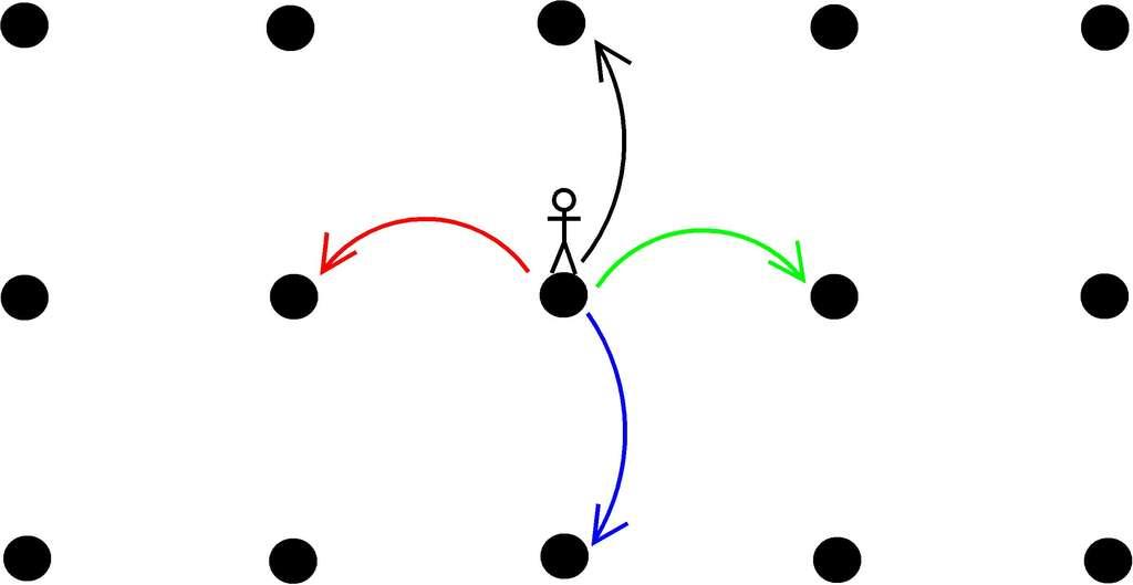 Un marcheur a la possibilité de se déplacer aléatoirement vers la gauche, vers la droite, vers le haut ou vers le bas. Il décrit alors une « marche aléatoire ». © Images des mathématiques/CNRS