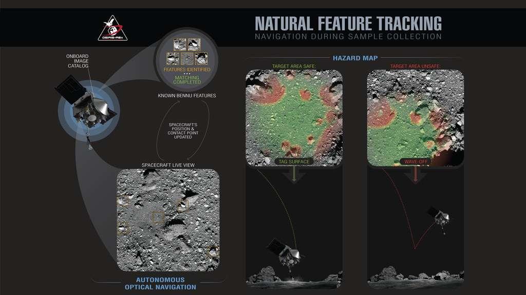 La sonde Osiris-Rex se dirigera automatiquement vers la surface de Bennu grâce à un système de navigation optique baptisé Natural Feature Tracking (NFT). © Nasa, Goddard, University of Arizona