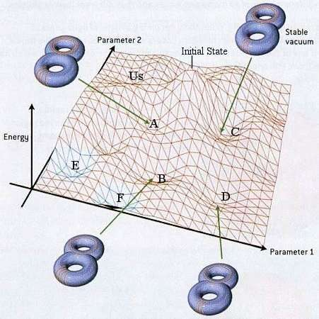 Le paysage cosmique d'un « univers jouet », avec deux dimensions spatiales compactes supplémentaires enroulées sous la forme d'un tore de genre 2. Ces tores sont stabilisés dans différents états de tailles et de formes par les modes d'enroulement des cordes/membranes et les flux « magnétiques » des champs introduits par la présence des membranes de la théorie des supercordes. À un couple de deux paramètres décrivant les tores, correspond un état d'énergie du vide possible sur la surface. © Universe review