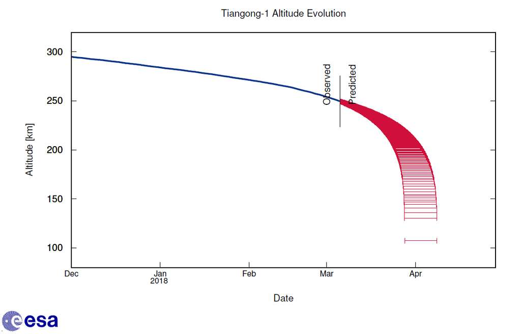 En rouge sur ce graphique, les prévisions au 6 mars pour la date de la rentrée atmosphèrique de Tiangong-1. © ESA