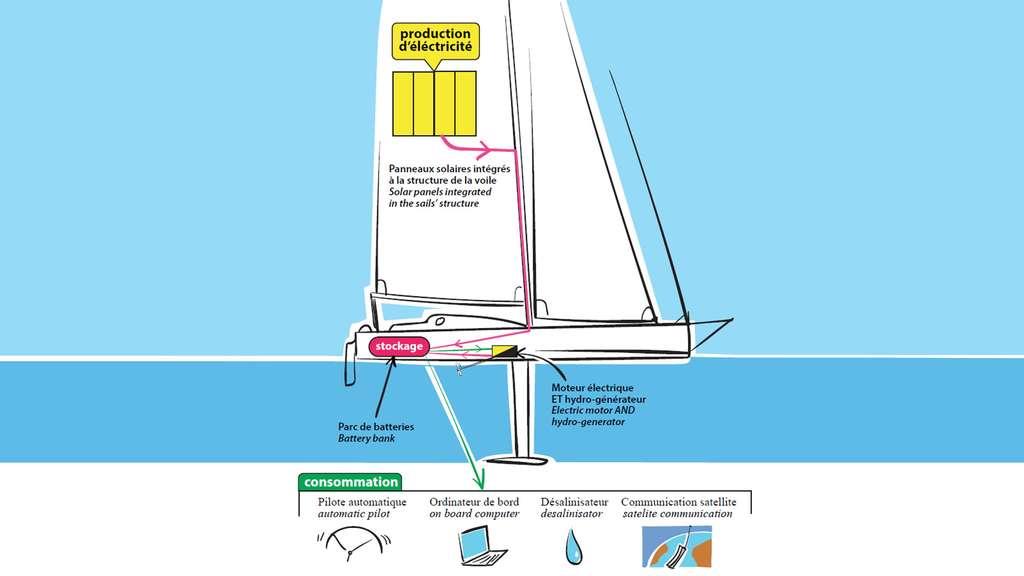 Schéma du voilier de Conrad Colman