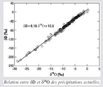 L'excès en deutérium défini par d = δD - 8* δ18O signe la température de la région océanique où s'est produite l'évaporation initiale des masses de vapeur d'eau parvenant aux pôles. © DR