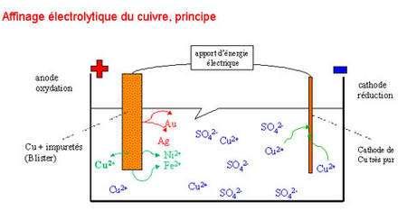Principe de l'affinage électrolytique du cuivre.