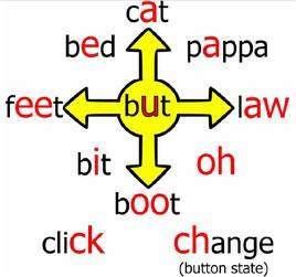Diagramme utilisé lors de l'apprentissage, indiquant à l'utilisateur à quels sons correspondent les huit déplacements possibles. © U. of Washington