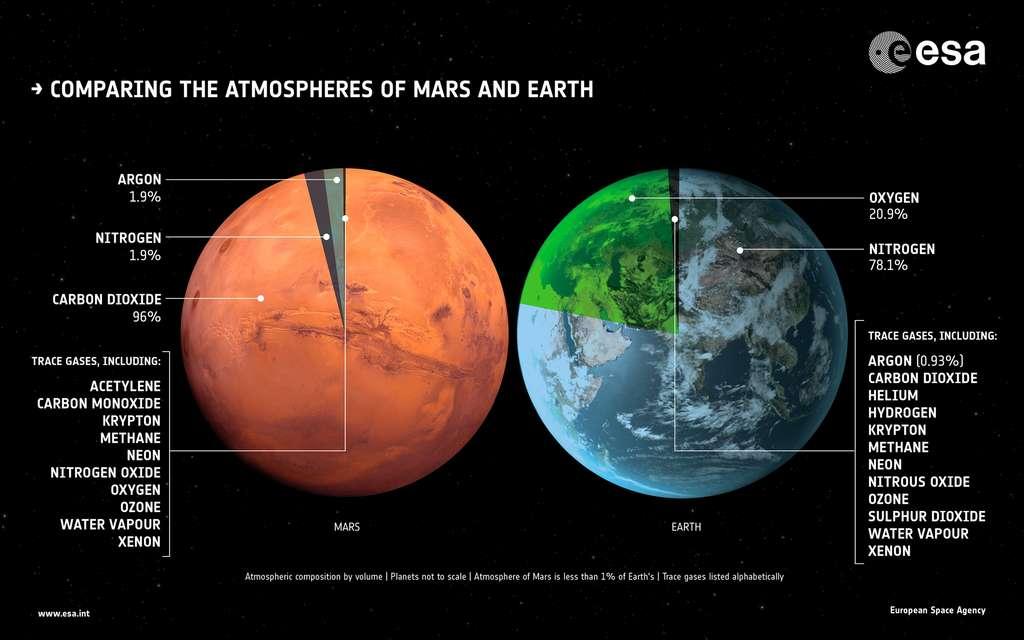 Comparaison des atmosphères de Mars et de la Terre. © ESA