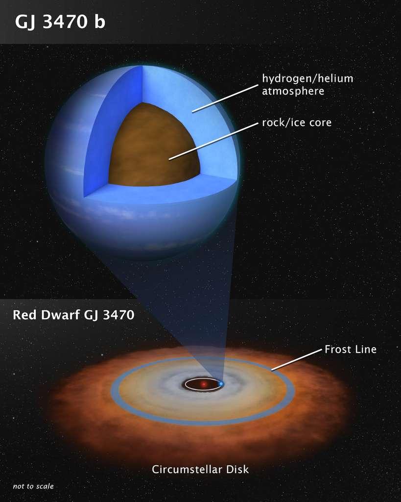 Comme le montre cette vue d'artiste — qui n'est pas à l'échelle —, la planète GJ 3470 b ne ressemble à aucune planète de notre Système solaire. Pesant 12,6 masses terrestres, elle pourrait s'être formée près de son étoile naine rouge comme un objet rocheux et avoir ensuite aspiré à elle, de l'hydrogène et de l'hélium du disque protoplanétaire. Notez que la «frost line» marque la limite théorique entre les planètes telluriques et les planètes gazeuses. © L. Hustak, Nasa, Esa