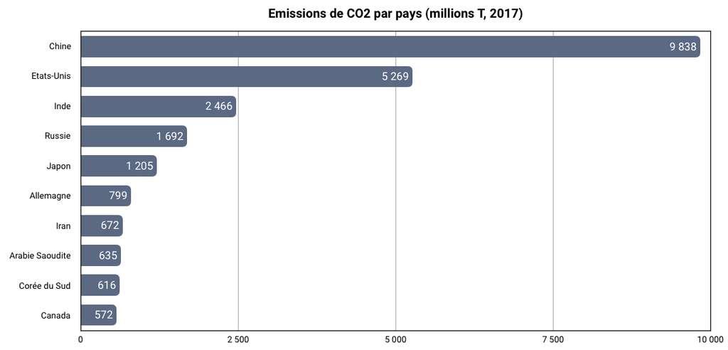 La Chine, les États-unis et l'Inde sont les plus gros émetteurs de CO2. © C. Deluzarche, données Global Carbon Atlas.