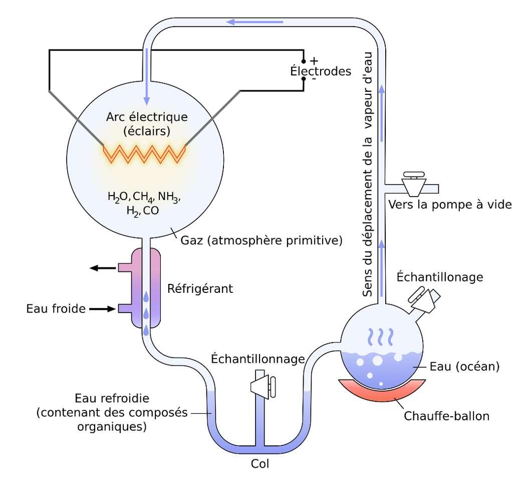 Un schéma de diverses expériences de Miller réalisées à ce jour. Plusieurs mélanges de gaz contenant des proportions variées de ceux indiqués ont été soumis à des arcs électriques et parfois aussi à des rayons ultraviolets. Les molécules prébiotiques résultantes pourraient avoir constitué une « soupe chaude primitive » dans les océans d'où la vie aurait émergé. © Yassine Mrabet