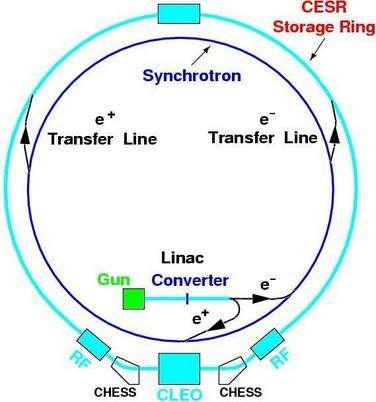 Le Cornell Electron Storage Ring accelerator avec les faisceaux d'électrons e- et de positrons e+ produisant par collisions des mésons D dans CLEO. Crédit : Cornell University