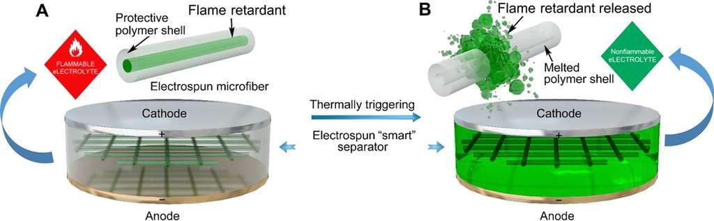 Ici, le schéma du principe de fonctionnement de l'extincteur moléculaire imaginé par les chercheurs de l'université de Stanford. En vert, à gauche, le système en forme de grille (melted polymer shell). © Kai Liu et al., Stanford University