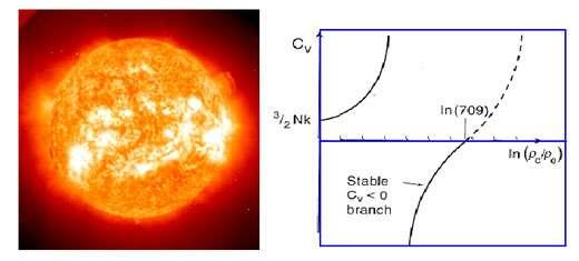 Gauche : notre Soleil. Droite : capacité calorifique d'un astre en fonction de la densité à son centre divisée par la densité à sa surface calculée par D.Lynden-Bell. On peut remarquer une région à capacité calorifique négative.