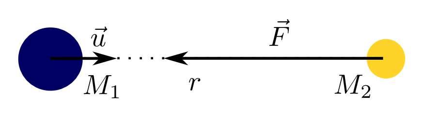 Illustration de la force de gravitation exercée selon Newton par la Terre sur la Lune.