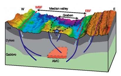 Figure 2 - Bloc diagramme reconstituant la structure profonde de la zone étudiée. En gris, les failles et en orange, la chambre magmatique. © IPGP-CNRS
