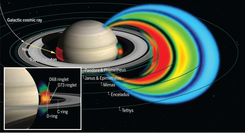 Ceintures de radiation à protons de Saturne. Le rayonnement dans la zone située entre la planète et l'anneau D peut être vu, agrandi dans l'encadré. Il a été observé pour la première fois au cours de la dernière phase de la mission Cassini. Les protons sont partiellement créés par l'incidence du rayonnement cosmique galactique sur les anneaux de la planète. Les protons ainsi générés interagissent ensuite avec l'atmosphère de Saturne, son mince anneau D et ses boucles. © MPS, JHUAPL, Insu, CNRS