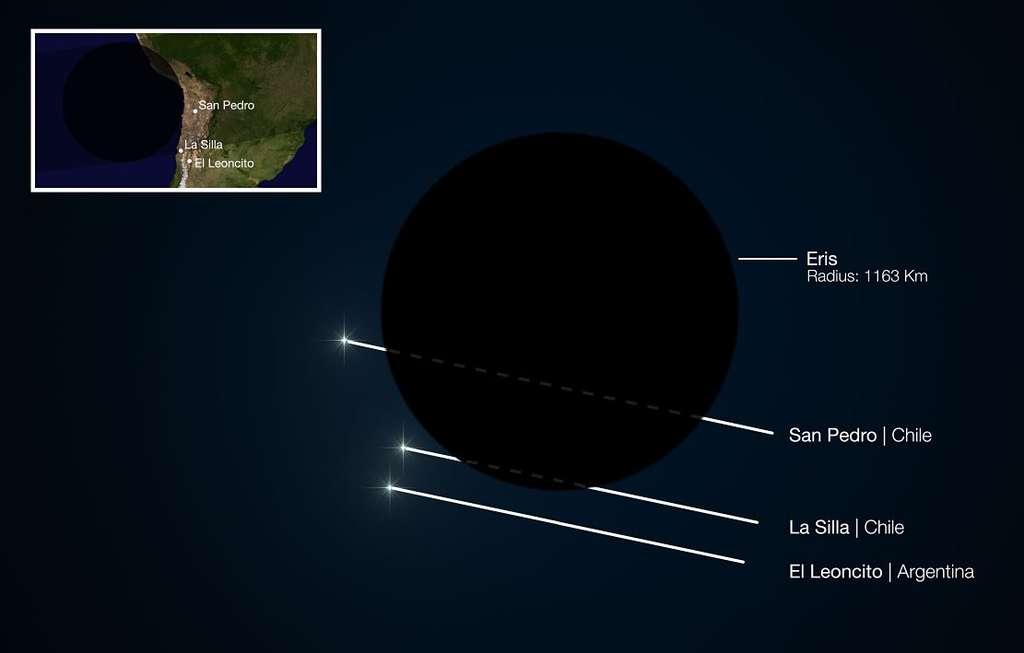 Résultats de l'occultation d'une étoile par Eris en novembre 2010. © ESO/L. Calçada