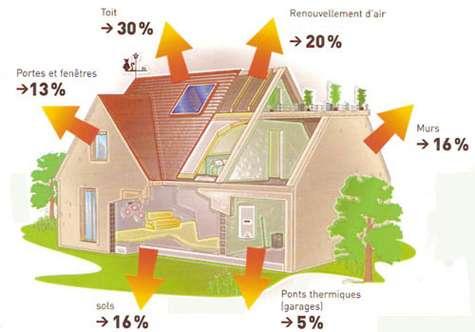 Déperditions calorifiques d'une maison. Dans le bâti ancien, les pertes de chaleur en toiture peuvent atteindre 40 %. © Climamaison