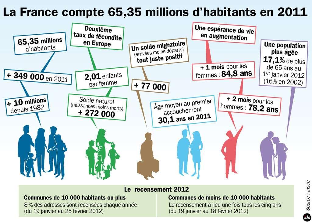 Quelques chiffres sur la population française de 2011 : 2,01 enfants par femme, 65,35 millions d'habitants et 17 % de plus de 65 ans. © idé