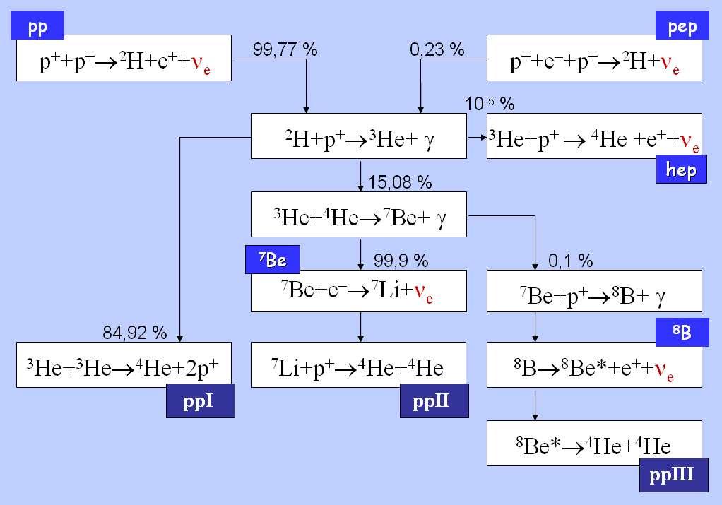 Les détails de la chaîne proton-proton (pp) de Bethe libérant des photons (γ). Elle conduit finalement à la synthèse de l'hélium 4 (4He) selon 3 canaux : ppI, ppII et ppIII. On voit aussi la réaction proton-électron-proton (pep) conduisant à la synthèse du deutérium (2H) et qui s'accompagne de l'émission de neutrinos. Des noyaux d'hélium 3 (3He), de lithium (Li) et de béryllium (Be) sont des intermédiaires de réaction. © Dorottya Szam-Wikipédia