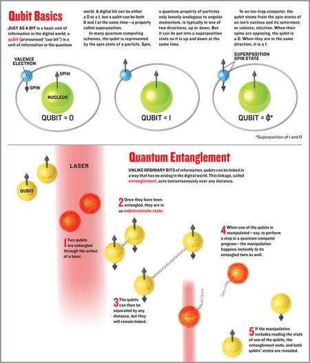 Cliquer pour agrandir. Schémas illustrant les principes des qubits portés par un ion et l'intrication entre deux d'entre eux. Crédit : IEEE