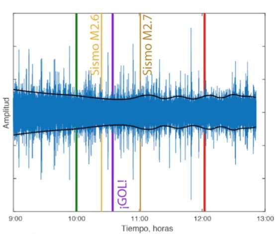 Sur cet enregistrement du Service de sismologie national du Mexique, les heures de début et de fin du match Mexique-Allemagne sont indiquées par les lignes verte et rouge. Le but marqué à 10 h 35 est figuré en mauve (¡GOL!) et les séismes naturels enregistrés en jaune. © Service de sismologie national du Mexique