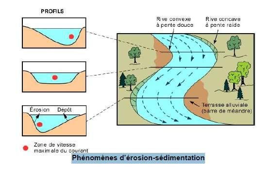 Dans une rivière à méandres, la rive concave est plus profonde, la pente est plus raide. Ce schéma montre trois profils verticaux de la rivière en différents points. Il montre que la vitesse du courant est toujours maximale dans les zones où la rive est concave. © Ministère de l'Écologie, du Développement durable et de l'Énergie