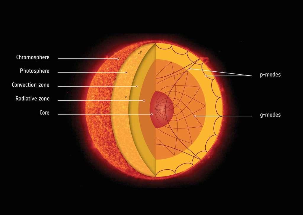 Ce schéma montre les différentes couches de l'atmosphère et de l'intérieur du Soleil. Les ondes acoustiques (p-modes, en anglais sur le schéma) peuvent se propager dans tout le Soleil mais elles prennent naissance, et se trouvent surtout, dans la zone convective (Convection zone) et ses mouvements turbulents. Les ondes de gravité (g-modes) sont confinées pour l'essentiel dans la zone radiative (Radiative zone) et le cœur du Soleil (Core). Les ondes de gravité ont été fermement observées et mesurées indirectement par l'effet de modulation qu'elles produisent sur le temps de parcours mis par les ondes acoustiques pour effectuer l'aller-retour le long du diamètre solaire en passant par son centre (environ 4 h 7 mn). © CEA