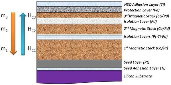 Sur une galette de silicium, différentes couches sont déposées. Une première surface magnétique épaisse (1st magnetic stack) est séparée d'une plus petite par des isolants (isolation layers). Cette dernière (2nd magnetic stack) est également isolée d'une autre couche magnétique encore plus fine (3rd magnetic stack). L'ensemble est recouvert par une couche de protection (protection layer). © Université de Floride, Plos One