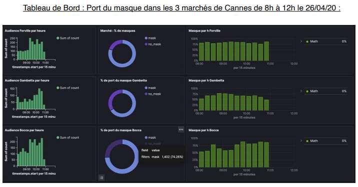 Comme la mairie de Cannes, la RATP va avoir accès à un tableau de bord avec les chiffres du port de masque. © Datakalab