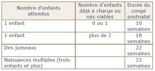 Durée du congé postnatal selon le nombre d'enfants attendus et le nombre d'enfants déjà à charge. © Ameli.fr