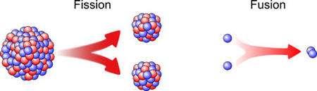 Illustration de la différence entre la fission et la fusion nucléaire