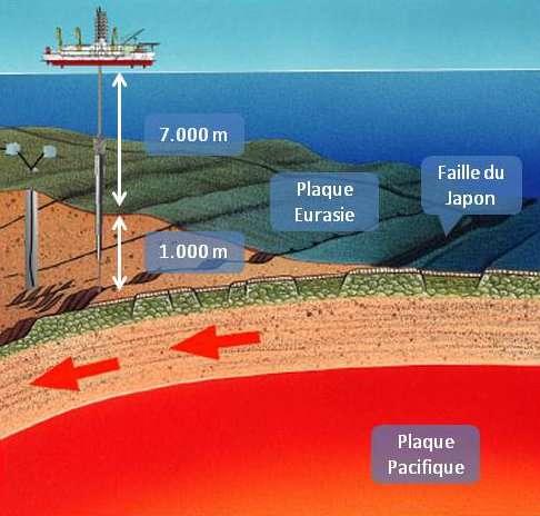 Le forage en zone de subduction. © Jamstec/CDEX, adaptation Futura-Sciences