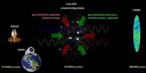 """Le rayonnement fossile est perturbé par l'interposition des amas de galaxies entre sa """"zone d'émission"""" et nous (Crédit : Albert Stebbins)."""