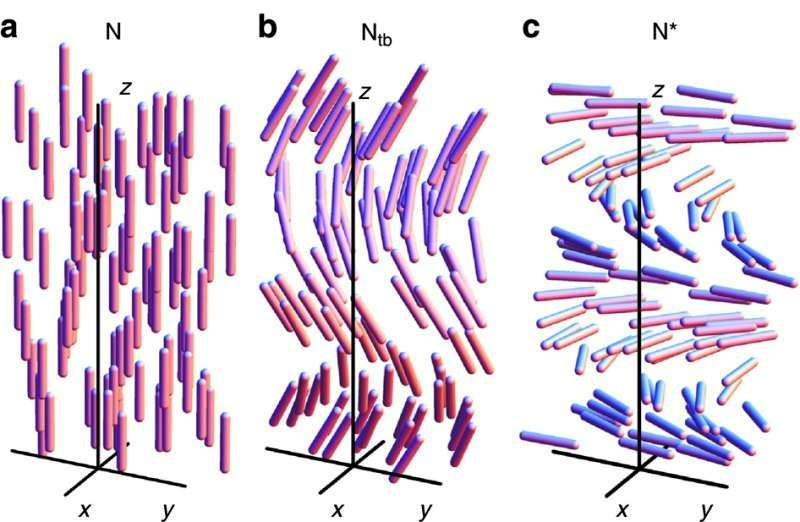 Trois des quatre phases nématiques connues aujourd'hui pour les cristaux liquides. Elles diffèrent par l'orientation dans l'espace des molécules, que l'on voit sous forme de bâtonnets. La phase dite Ntb, pour nematic twist-bend phase en anglais, est prometteuse pour des applications comme des écrans d'affichage ou de télévision. © Nature