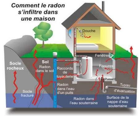 Infiltration du radon dans les maisons © A.M. Noureddine CNRS-IRES Strasbourg