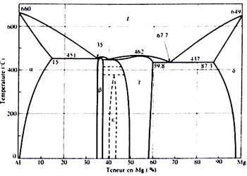 Diagramme Al - Mg