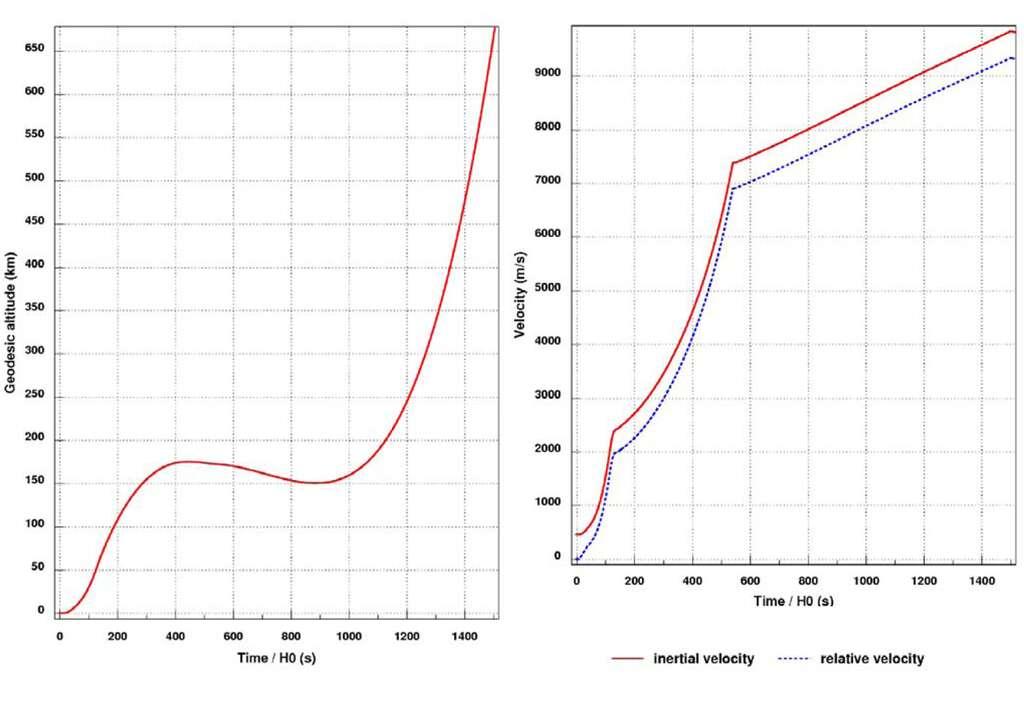 Les évolutions attendues de l'altitude et de la vitesse du lanceur pendant le vol propulsé. © Airbus DS