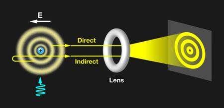 Le schéma de l'expérience des physiciens. Un atome d'hydrogène plongé dans un champ électrique E (à gauche) possède des orbitales atomiques similaires à celles des atomes de Rydberg quand on l'excite avec un laser (flèche bleue). En ionisant les électrons de paquets d'atomes d'hydrogène dans ces orbitales, on produit un flux électronique (symbolisé par les flèches jaunes). Ce flux peut être modifié par une lentille (lens) pour former une image agrandie. Dans ce cas précis, l'image donne directement une représentation des densités de probabilité de présence des électrons dans les orbitales atomiques, avant ionisation. © Alan Stonebraker, APS