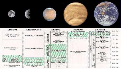 Cliquez pour agrandir Des données récentes ont permis de mieux comprendre l'histoire de Mars Il ya 1,5 Milliards d'années, l'activité fluviale et glaciaire y était déjà importante (Crédits : ESA)