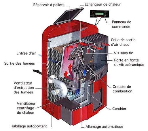 Poêle à pellets : l'alimentation en combustible du foyer s'effectue au moyen d'une vis sans fin, animée par un motoréducteur. Le ventilateur centrifuge apporte la quantité d'air nécessaire à la combustion. © Ecofire Palazzetti